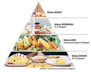 Piramid Putih makanan seimbang