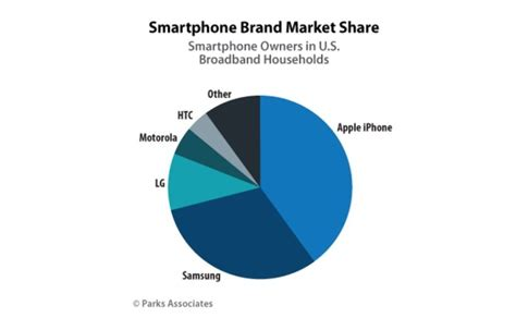challenger brand globe becomes no 1 in mobile in ph sun star cult of android apple dominates global smartphone market