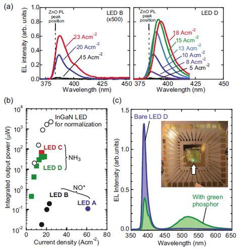 light emitting diode wavelength range zno based light emitting diodes intechopen