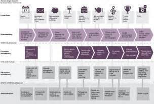 blueprint design app slik lager du en service design blueprint for tjenesten