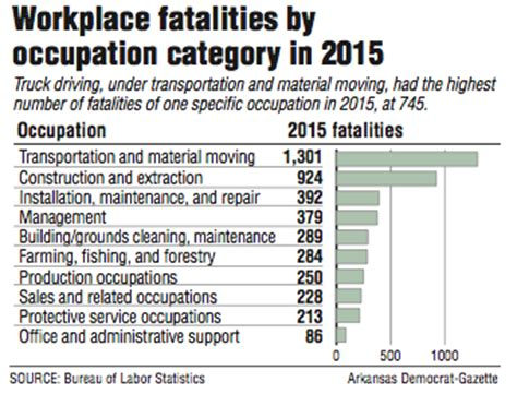 work fatalities trucking tops list in 2015 in workplace deaths 745 tally