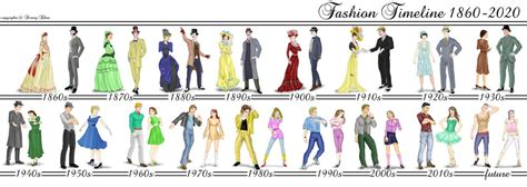 fashion illustration through the years how has fashion changed with australia s culture unlimited research pike