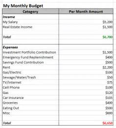 Easy Monthly Budget Template Best Photos Of Simple Budget Planner Template Budget