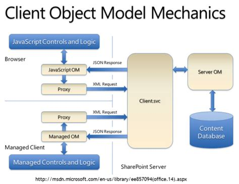 server model diagram dhurjati difference between client object model and