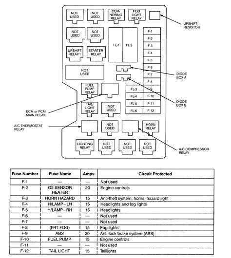 Isuzu Fuse Diagram Get Wiring Diagram