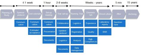 workflow project management unilabs york bioanalytical solutions project