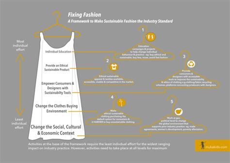 design for environment standards fixing fashion a framework to make sustainable fashion