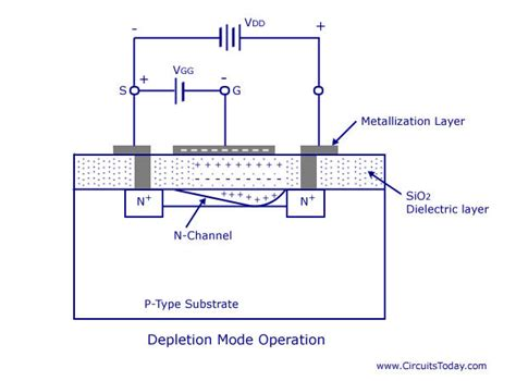 transistor mosfet operation transistor gate operation 28 images lectures accompanying the book solid state physics an