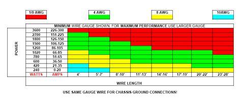 determine  wire gauge realm  excursion