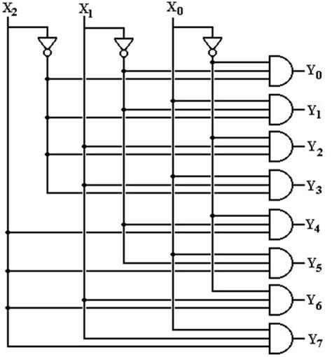 logic diagram of decoder other circuits decoders multiplexers and demultiplexers