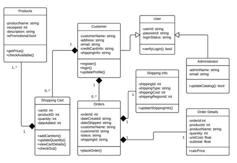 class diagram model the c4 software architecture model codeproject