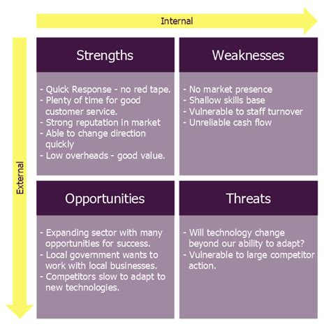 business swot analysis template small business consultancy swot analysis matrix swot