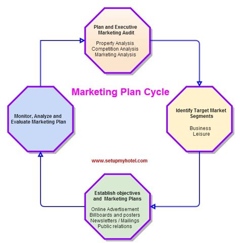 hotel marketing plan template hotel marketing plan and marketing cycle