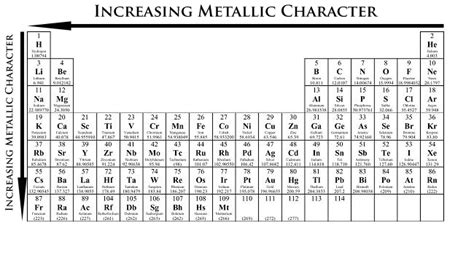 Metallic Character Periodic Table by Periodic Trends Chemistry Libretexts
