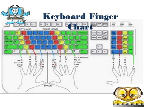 keyboard layout finger position using computer keyboard