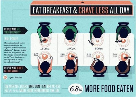 why you eat what you eat the science our relationship with food books does breakfast really matter