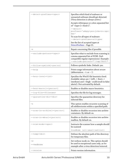 unix pattern whitespace man avira antivir unix server en