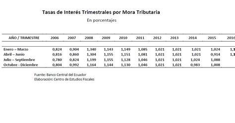 Tasa De Recargos Por Mora Para El 2016 | tasa de interes por mora tributaria de abril a junio 2016