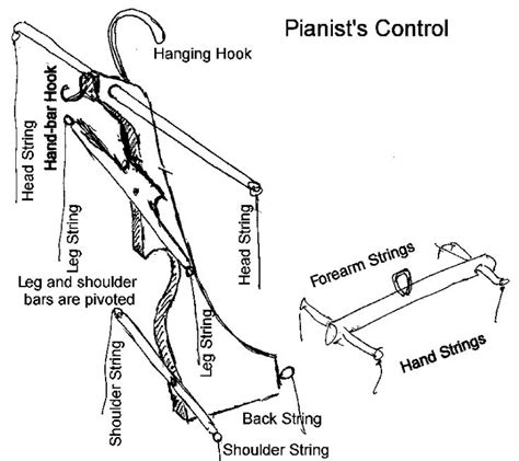 marionette layout view tutorial 85 best images about marionettes control on pinterest