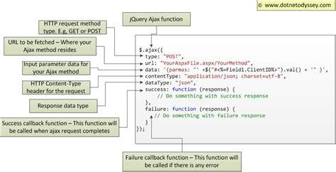 tutorial jquery ajax asp net calling asp net code behind using jquery ajax a simple
