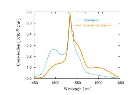 stimulated emission cross section er doped fiber rare earth doped fiber optipedia