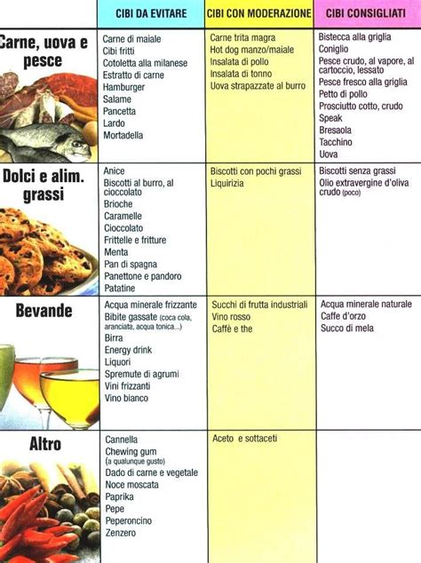 alimenti da evitare per il reflusso riccardo dapretto personal trainer reflusso