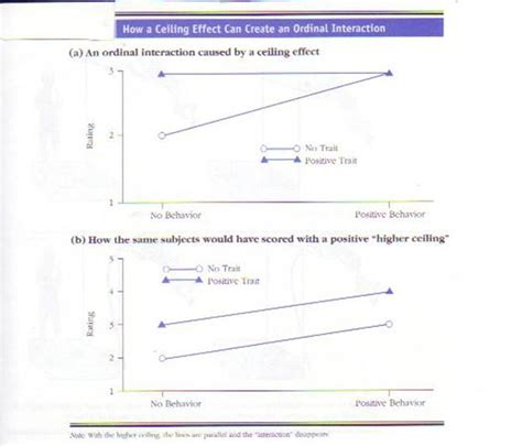 Ceiling Effect Psychology by Rde Ordinal Interactions