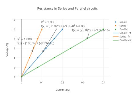 resistors in series and parallel observation resistors in series graph 28 images how to calculate led resistor values modularsynthesis