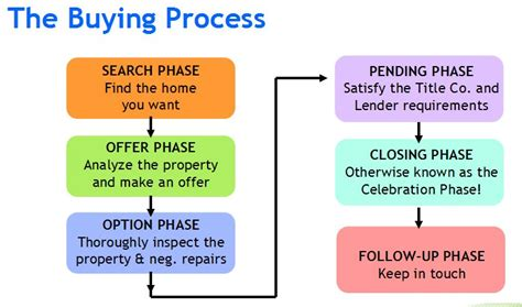 criteria for buying a house texas home buying process sugar land real estate info