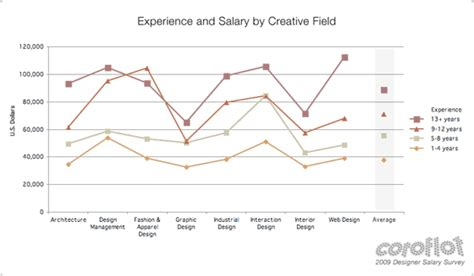 average design salary for entry level graduates is between 32k 40k spudart