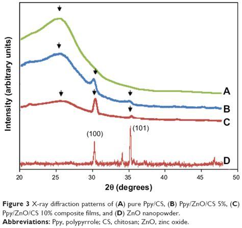 xrd pattern of polypyrrole full text novel conductive polypyrrole zinc oxide