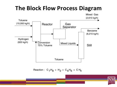 process block flow diagram process diagrams lecture