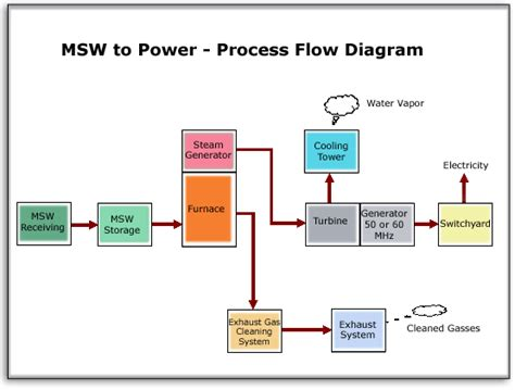 flow diagram generator process flow diagram gas plant the wiring diagram