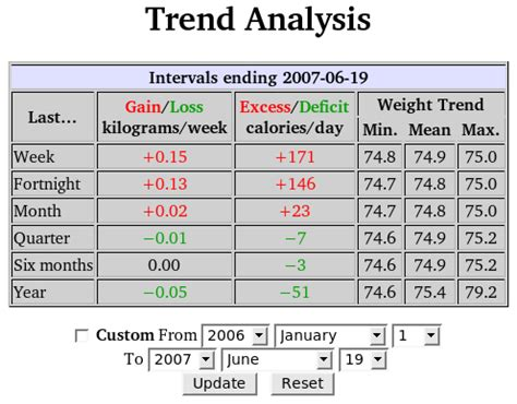 trend analysis report template the hacker s diet