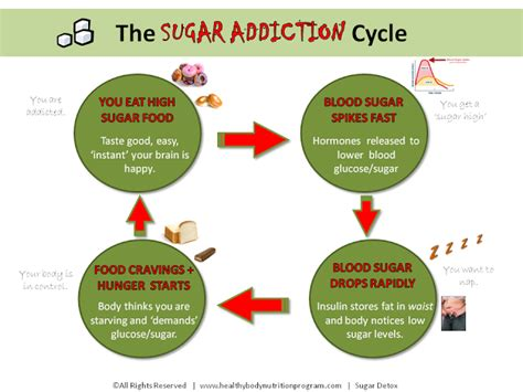 Sugar Detox Weight Loss Plateau by Can Much Sugar Affect My Weight Loss Timmi