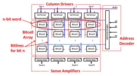 vector memory layout c what is an sram array quora