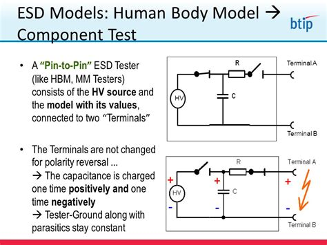 Human Model Esd Testing bridging theory in practice ppt