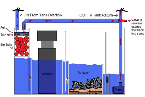 Refugium Plumbing by Sump Plan Tank Parts And Plans Sump