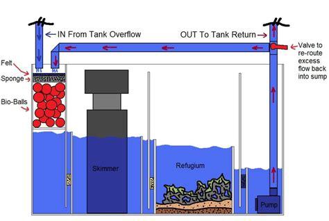 sump diagram sump plan tank parts and plans sump