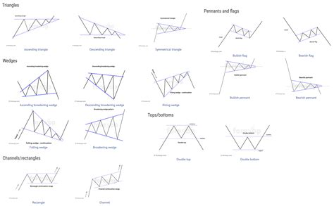 chart pattern analysis pdf forex chart patterns cheat sheet 3 forex chart patterns