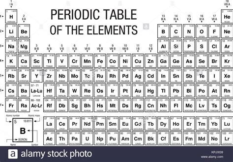 tavola periodica immagini mendeleev periodic table immagini mendeleev periodic
