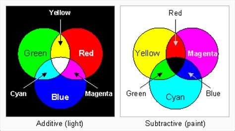 is blue a primary color are yellow and blue primary colors edn