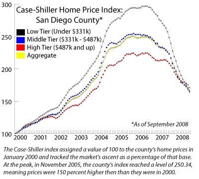 local home prices slide to 34 percent below peak voice
