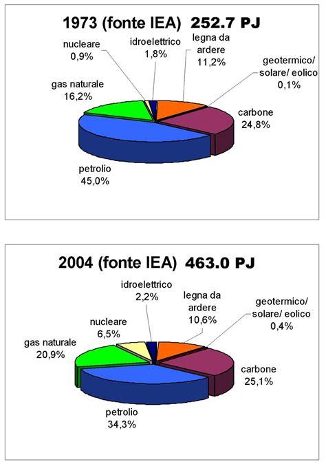 2 litri d acqua quanti bicchieri sono fonti di energia
