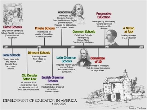 the school history of common school education in new york from 1633 to 1904 classic reprint books history of education timeline by liddlejess on deviantart