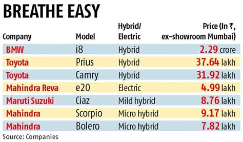 Electric Car List by Tata Motors Goes For Hybrid Electric Cars Business