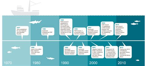 the open boat timeline ne council follows cod ban with recreational large area