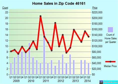 morristown in zip code 46161 real estate home value