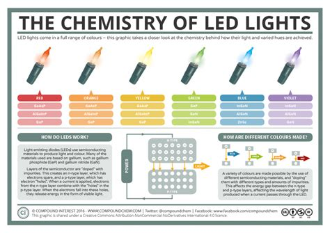 how led lights work a basic guide to how led lights work compound interest
