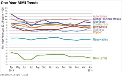 trend analysis report sle monthly report metal price index trends april 2014